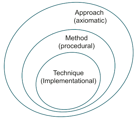 Techniques, methods and approaches: much ADO about nothing?